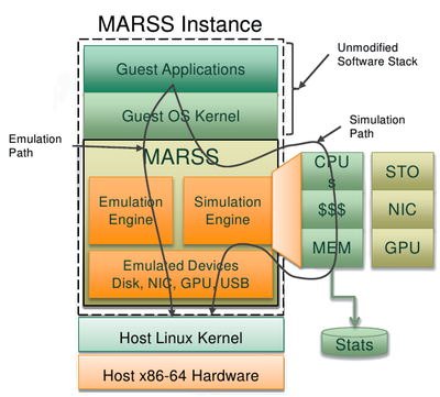 MARSS Block Diagram